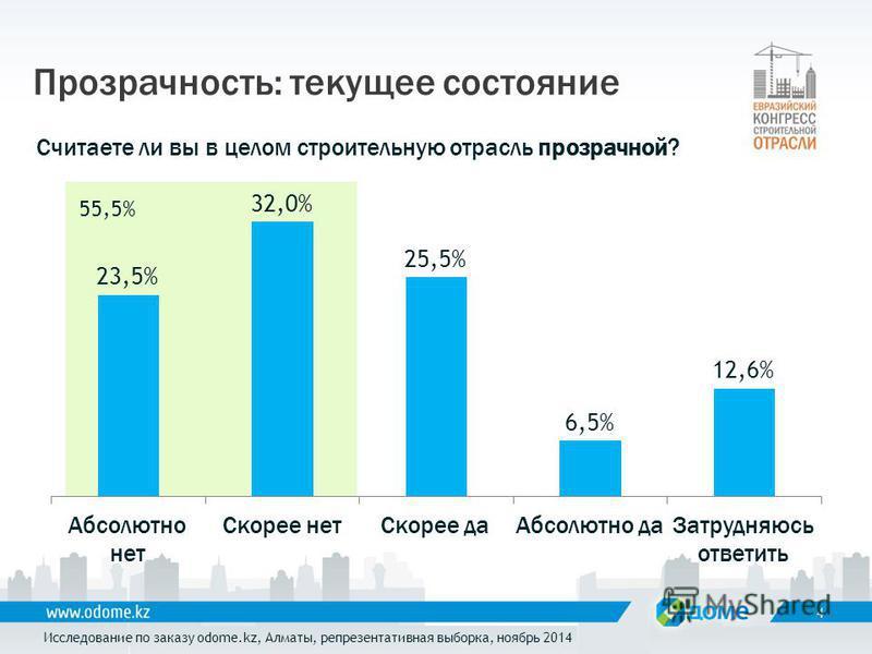 Прозрачность: текущее состояние 4 Считаете ли вы в целом строительную отрасль прозрачной? Исследование по заказу odome.kz, Алматы, репрезентативная выборка, ноябрь 2014 55,5%