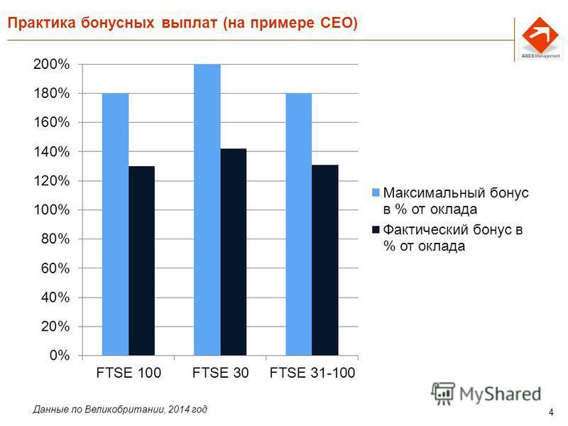 4 Практика бонусных выплат (на примере CEO) Данные по Великобритании, 2014 год