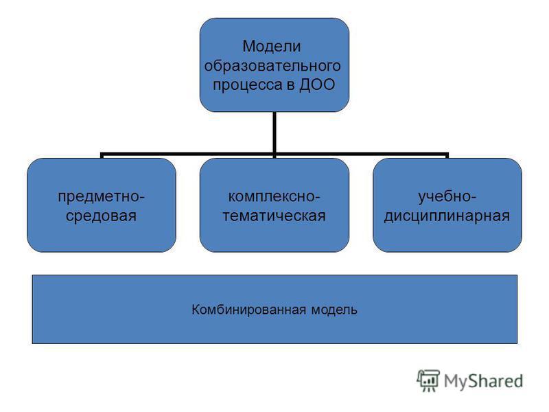 Модели образовательного процесса в ДОО предметно- средовая комплексно- тематическая учебно- дисциплинарная Комбинированная модель