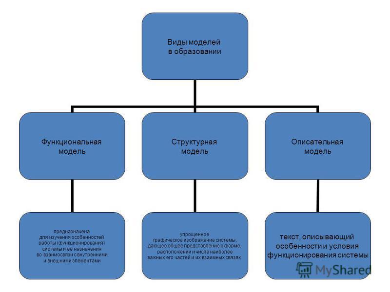 Виды моделей в образовании Функциональная модель предназначена для изучения особенностей работы (функционирования) системы и её назначения во взаимосвязи с внутренними и внешними элементами Структурная модель упрощенное графическое изображение систем