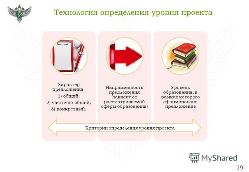 Технология определения уровня проекта 19 Характер предложения: 1) общий; 2) частично общий; 3) конкретный. Направленность предложения (зависит от рассматриваемой сферы образования) Уровень образования, в рамках которого сформировано предложение Крите