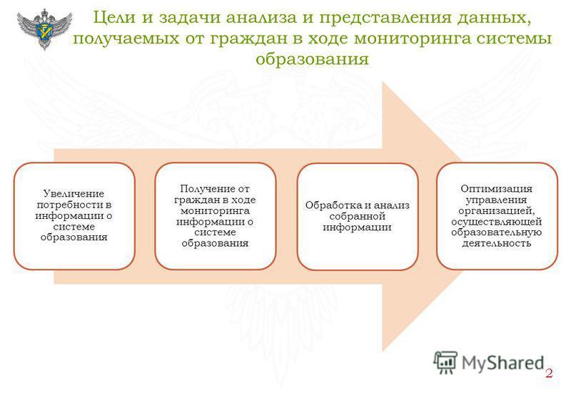 Цели и задачи анализа и представления данных, получаемых от граждан в ходе мониторинга системы образования 2 Увеличение потребности в информации о системе образования Получение от граждан в ходе мониторинга информации о системе образования Обработка