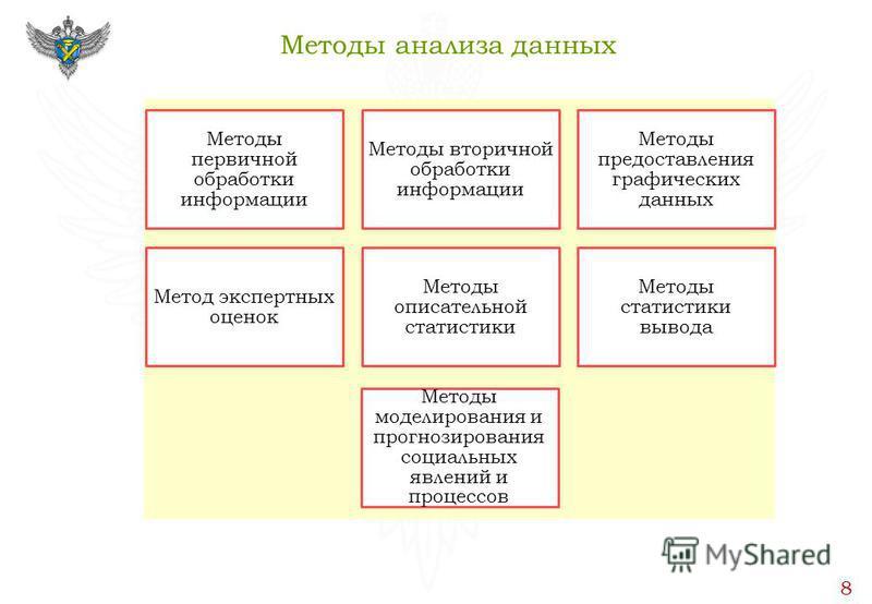 Методы анализа данных 8 Методы первичной обработки информации Методы вторичной обработки информации Методы предоставления графических данных Метод экспертных оценок Методы описательной статистики Методы статистики вывода Методы моделирования и прогно