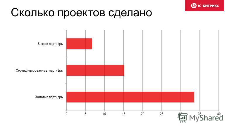 Сколько проектов сделано