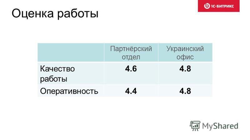 Оценка работы Партнёрский отдел Украинский офис Качество работы 4.64.8 Оперативность 4.44.8