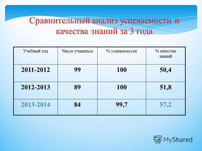 Сравнительный анализ успеваемости и качества знаний за 3 года Учебный год Число учащихся% успеваемости% качества знаний 2011-20129910050,4 2012-20138910051,8 2013-20148499,757,2