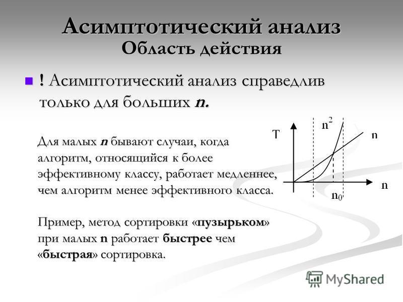 Асимптотический анализ Область действия ! Асимптотический анализ справедлив только для больших n. ! Асимптотический анализ справедлив только для больших n. Для малых n бывают случаи, когда алгоритм, относящийся к более эффективному классу, работает м