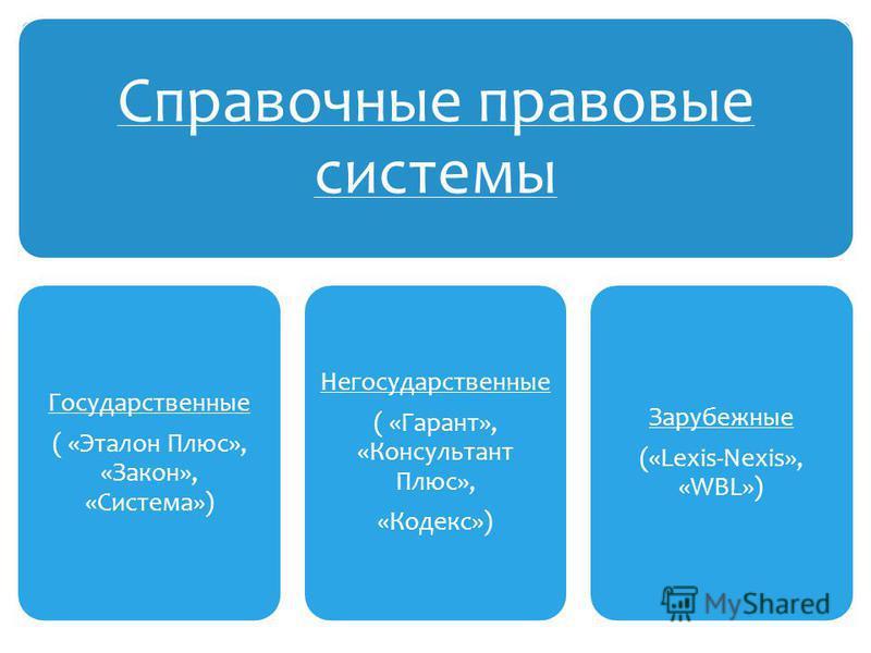 Справочные правовые системы Государственные ( «Эталон Плюс», «Закон», «Система») Негосударственные ( «Гарант», «Консультант Плюс», «Кодекс») Зарубежные («Lexis-Nexis», «WBL»)
