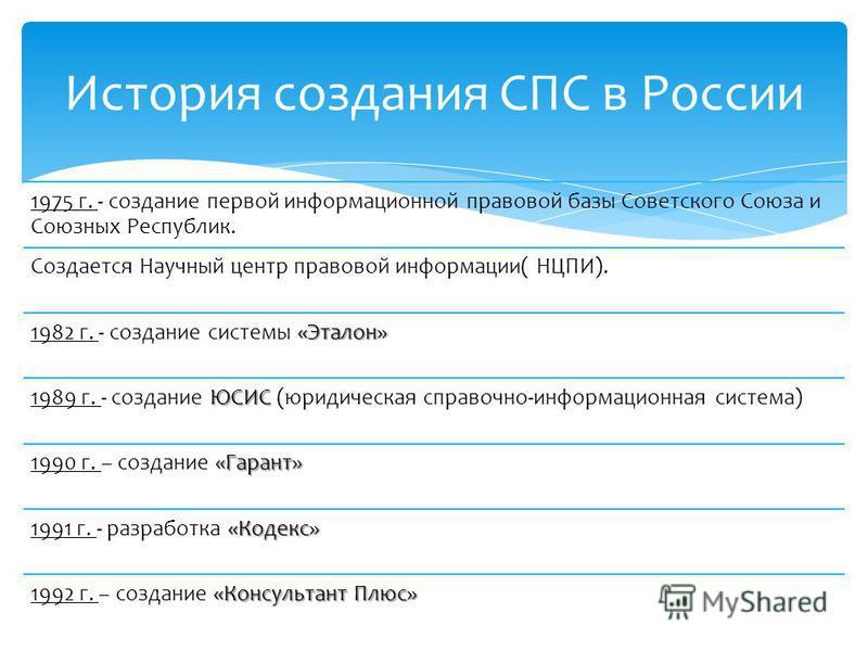 1975 г. - создание первой информационной правовой базы Советского Союза и Союзных Республик. Создается Научный центр правовой информации( НЦПИ). «Эталон» 1982 г. - создание системы «Эталон» ЮСИС 1989 г. - создание ЮСИС (юридическая справочно-информац