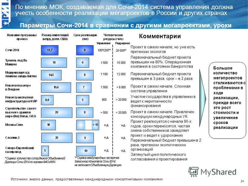 24 По мнению МОК, создаваемая для Сочи-2014 система управления должна учесть особенности реализации мегапроектов в России и других странах Параметры Сочи-2014 в сравнении с другими мегапроектами, уроки мегапроектов Большое количество мегапроектов ста