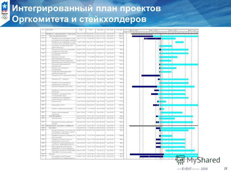 28 Интегрированный план проектов Оргкомитета и стейкхолдеров ---- EVENT-------- 2009