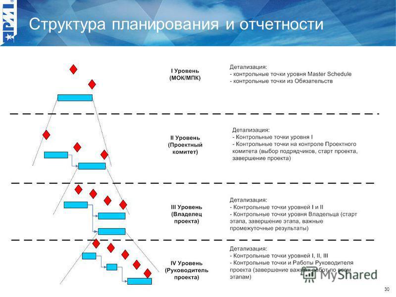 30 Структура планирования и отчетности