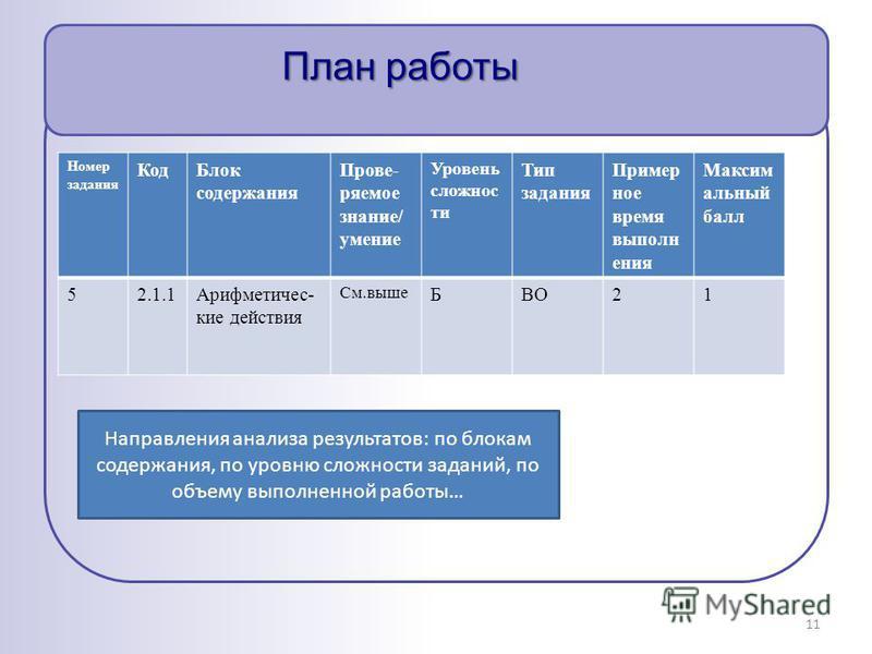 План работы Номер задания Код Блок содержания Прове- ряемое знание/ умение Уровень сложности Тип задания Пример ное время выполнения Максим альный балл 52.1.1Арифметичес- кие действия См.выше БВО21 11 Направления анализа результатов: по блокам содерж