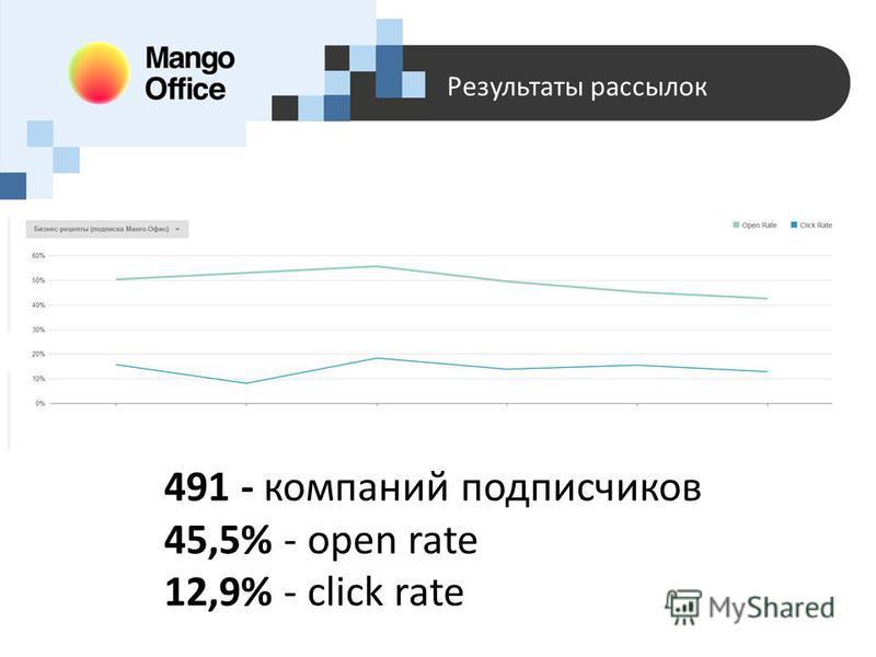 Результаты рассылок 491 - компаний подписчиков 45,5% - open rate 12,9% - click rate