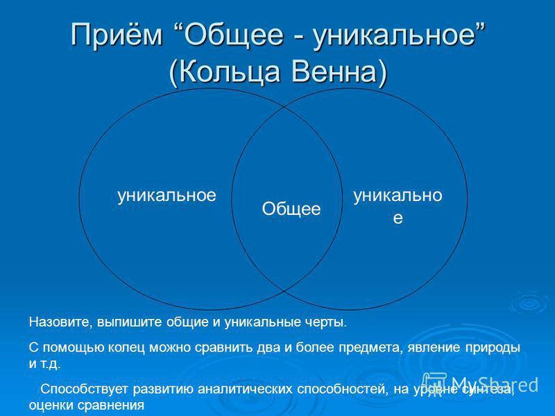 Приём Общее - уникальное (Кольца Венна) Общее уникальное Назовите, выпишите общие и уникальные черты. С помощью колец можно сравнить два и более предмета, явление природы и т.д. Способствует развитию аналитических способностей, на уровне синтеза, оце