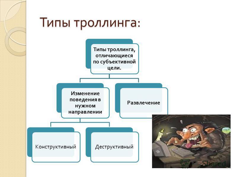 Типы троллинга : Типы троллинга, отличающиеся по субъективной цели. Изменение поведения в нужном направлении Конструктивный ДеструктивныйРазвлечение