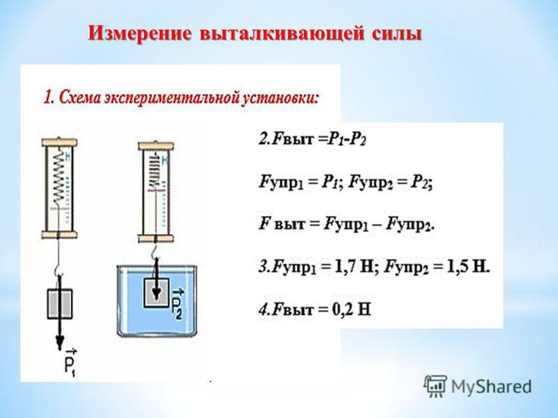 Измерение выталкивающей силы