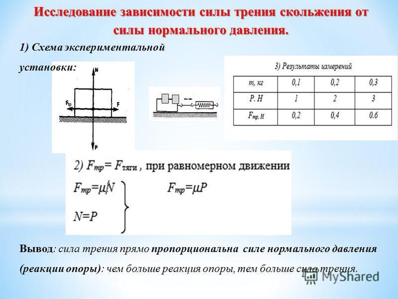 1) Схема экспериментальной установки: Вывод: сила трения прямо пропорциональна силе нормального давления (реакции опоры): чем больше реакция опоры, тем больше сила трения. Исследование зависимости силы трения скольжения от силы нормального давления.