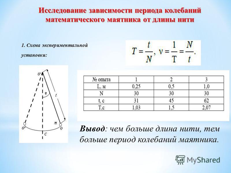 Исследование зависимости периода колебаний математического маятника от длины нити Вывод: чем больше длина нити, тем больше период колебаний маятника. 1. Схема экспериментальной установки: