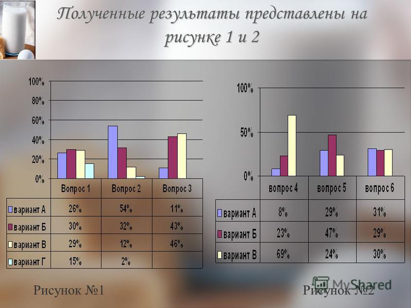 Полученные результаты представлены на рисунке 1 и 2 Рисунок 1Рисунок 2