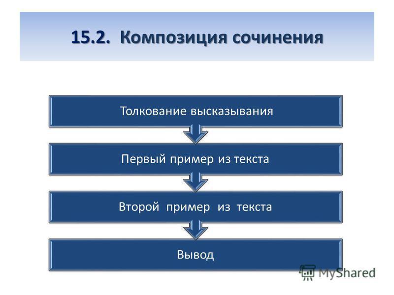 15.2. Композиция сочинения Вывод Второй пример из текста Первый пример из текста Толкование высказывания