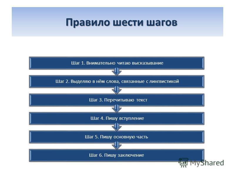Правило шести шагов Правило шести шагов Шаг 6. Пишу заключение Шаг 5. Пишу основную часть Шаг 4. Пишу вступление Шаг 3. Перечитываю текст Шаг 2. Выделяю в нём слова, связанные с лингвистикой Шаг 1. Внимательно читаю высказывание
