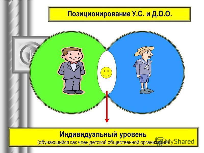 Индивидуальный уровень (обучающийся как член детской общественной организации)