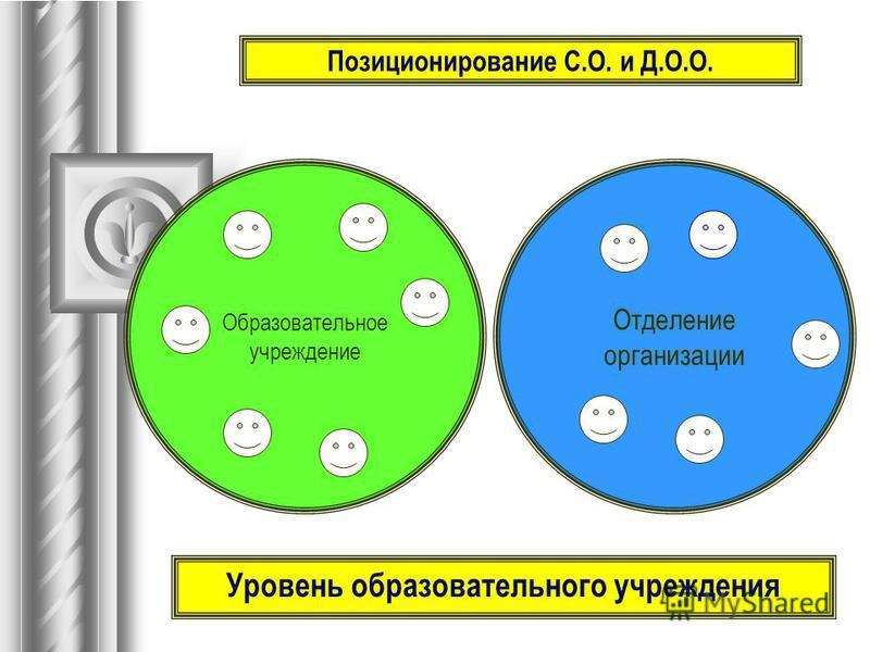 Образовательное учреждение Отделение организации Уровень образовательного учреждения Позиционирование С.О. и Д.О.О.