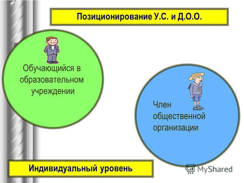 Обучающийся в образовательном учреждении Член общественной организации Индивидуальный уровень Позиционирование У.С. и Д.О.О.