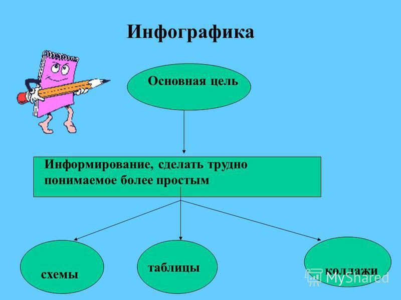 Инфографика Основная цель Информирование, сделать трудно понимаемое более простым схемы таблицы коллажи