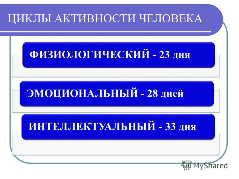 ЦИКЛЫ АКТИВНОСТИ ЧЕЛОВЕКА ФИЗИОЛОГИЧЕСКИЙ - 23 дняЭМОЦИОНАЛЬНЫЙ - 28 днейИНТЕЛЛЕКТУАЛЬНЫЙ - 33 дня