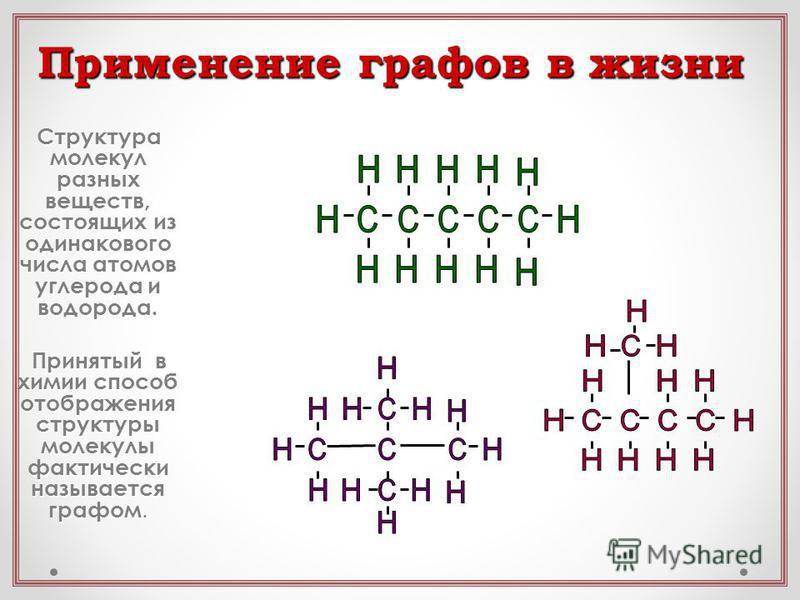 Структура молекул разных веществ, состоящих из одинакового числа атомов углерода и водорода. Принятый в химии способ отображения структуры молекулы фактически называется графом. Применение графов в жизни