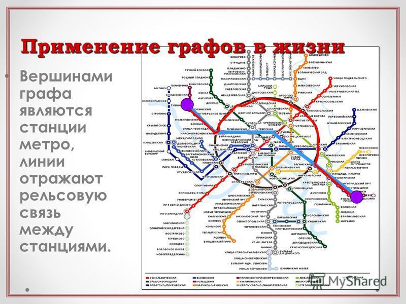 Применение графов в жизни Вершинами графа являются станции метро, линии отражают рельсовую связь между станциями. Вершинами графа являются станции метро, линии отражают рельсовую связь между станциями.