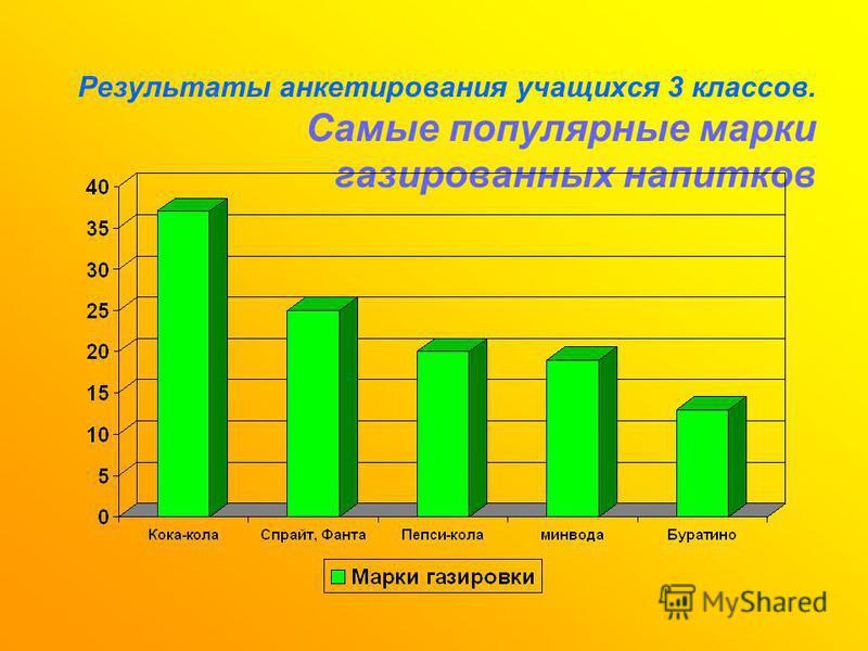 Результаты анкетирования учащихся 3 классов. Самые популярные марки газированных напитков