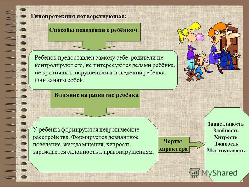 Гипопротекция потворствующая: Влияние на развитие ребёнка Черты характера Способы поведения с ребёнком Ребёнок предоставлен самому себе, родители не контролируют его, не интересуются делами ребёнка, не критичны к нарушениям в поведении ребёнка. Они з