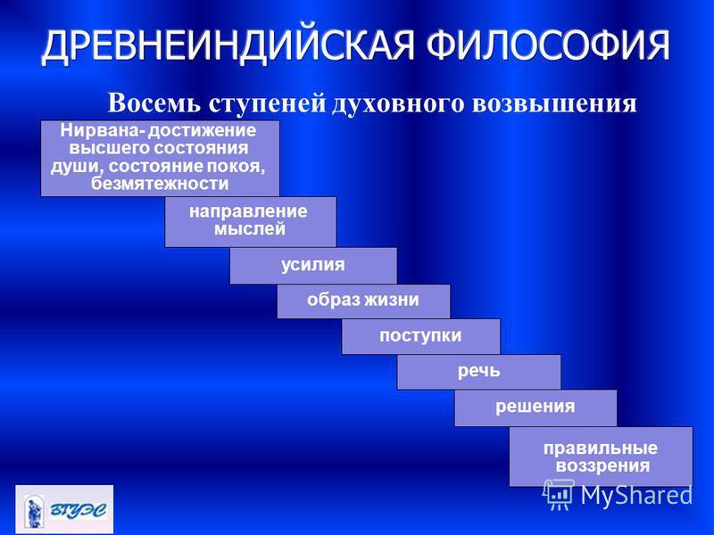 Восемь ступеней духовного возвышения Нирвана- достижение высшего состояния души, состояние покоя, безмятежности направление мыслей усилия образ жизни поступки речь решения правильные воззрения
