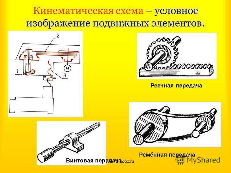 trudovik45.ucoz.ru Кинематическая схема – условное изображение подвижных элементов. Винтовая передача Реечная передача Ремённая передача