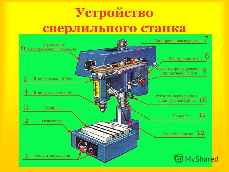 trudovik45.ucoz.ru Устройство сверлильного станка