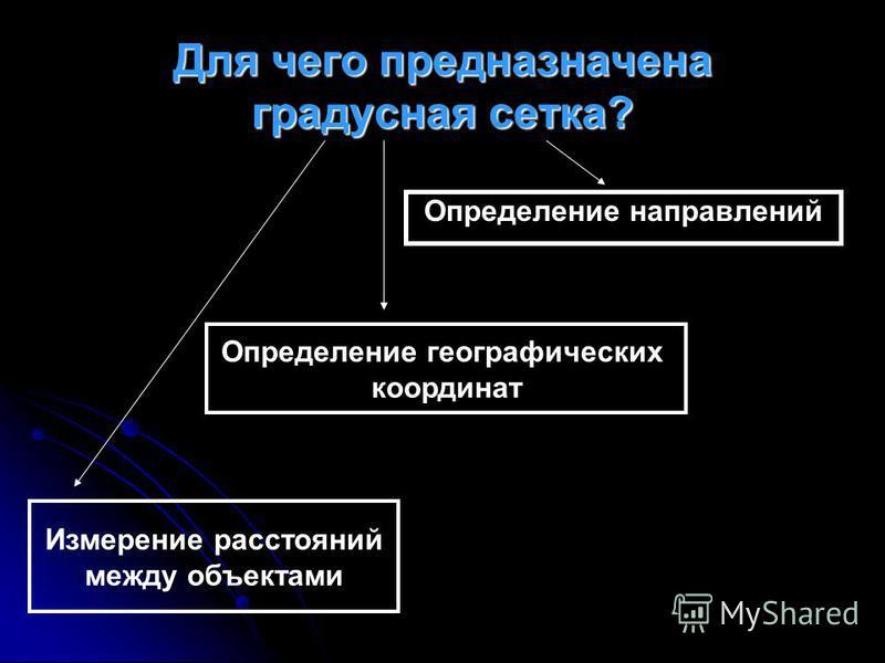 Для чего предназначена градусная сетка? Определение направлений Определение географических координат Измерение расстояний между объектами
