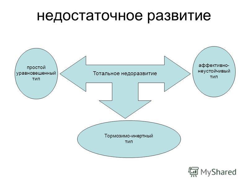 недостаточное развитие Тотальное недоразвитие простой уравновешенный тип аффективно- неустойчивый тип Тормозимо-инертный тип