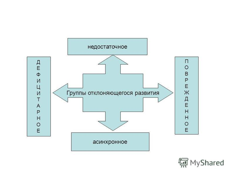 Группы отклоняющегося развития ДЕФИЦИТАРНОЕДЕФИЦИТАРНОЕ ПОВРЕЖДЕННОЕПОВРЕЖДЕННОЕ асинхронное недостаточное