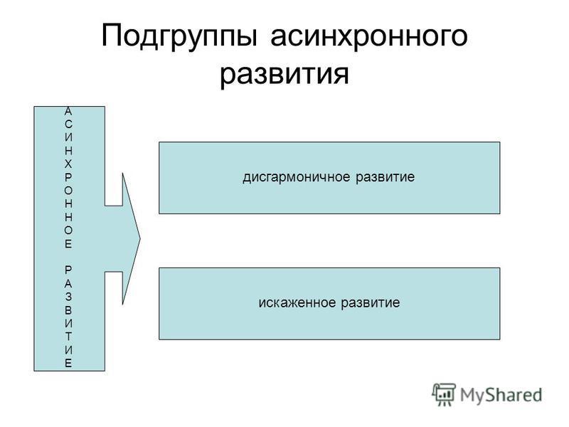 Подгруппы асинхронного развития АСИНХРОННОЕРАЗВИТИЕАСИНХРОННОЕРАЗВИТИЕ дисгармоничное развитие искаженное развитие