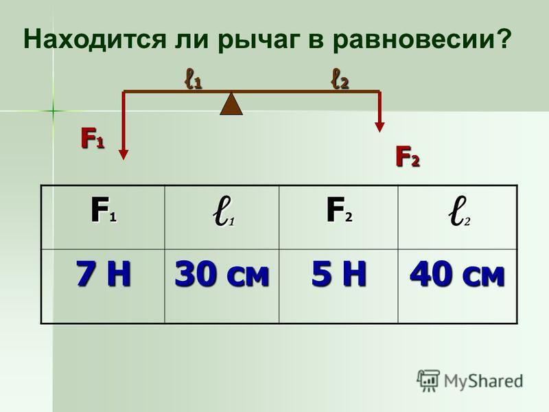 F1F1F1F1 1 F2F2F2F2 2 7 Н7 Н7 Н7 Н 30 см 5 Н5 Н5 Н5 Н 40 см Находится ли рычаг в равновесии? F1F1F1F1 F2F2F2F2 1 2