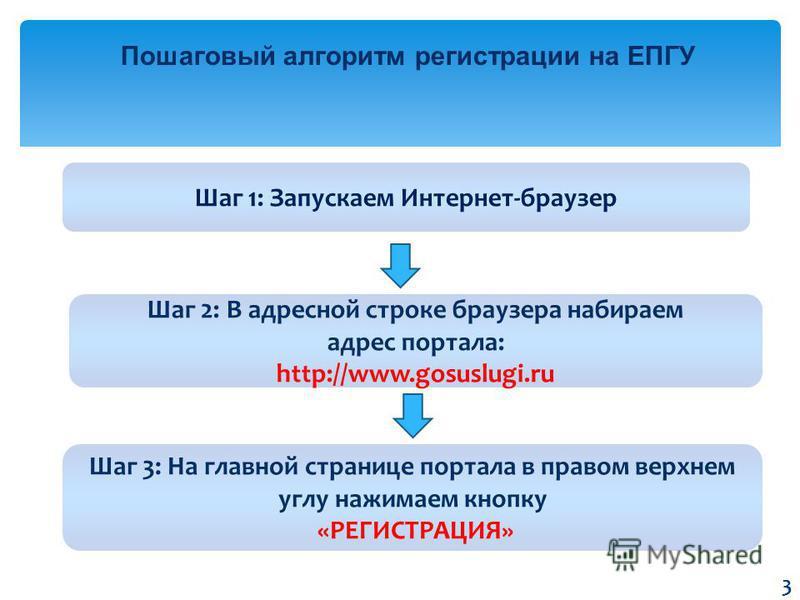Пошаговый алгоритм регистрации на ЕПГУ Шаг 1: Запускаем Интернет-браузер Шаг 3: На главной странице портала в правом верхнем углу нажимаем кнопку «РЕГИСТРАЦИЯ» Шаг 2: В адресной строке браузера набираем адрес портала: http://www.gosuslugi.ru 3