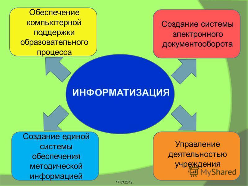 Обеспечение компьютерной поддержки образовательного процесса Создание системы электронного документооборота Управление деятельностью учреждения Создание единой системы обеспечения методической информацией