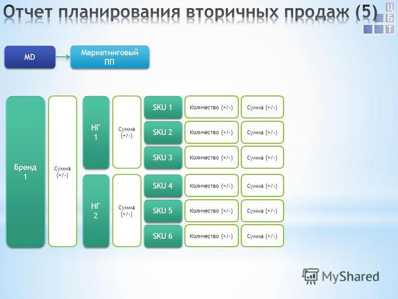НГ 1 SKU 1 SKU 2 Количество (+/-)Сумма (+/-) Сумма (+/-) SKU 3 Количество (+/-)Сумма (+/-) Маркетинговый ПП Маркетинговый ПП MD Количество (+/-) НГ 2 SKU 4 SKU 5 Количество (+/-)Сумма (+/-) Сумма (+/-) SKU 6 Количество (+/-)Сумма (+/-) Количество (+/