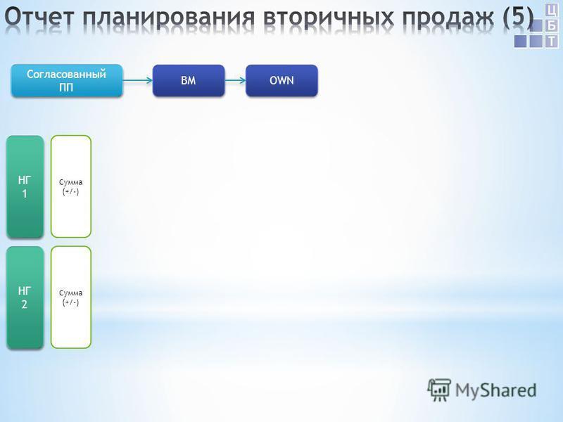 НГ 1 Сумма (+/-) Согласованный ПП Согласованный ПП BM OWN НГ 2 Сумма (+/-)