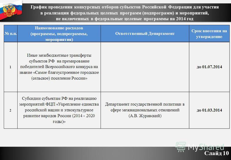 График проведения конкурсных отборов субъектов Российской Федерации для участия в реализации федеральных целевых программ (подпрограмм) и мероприятий, не включенных в федеральные целевые программы на 2014 год Слайд 10