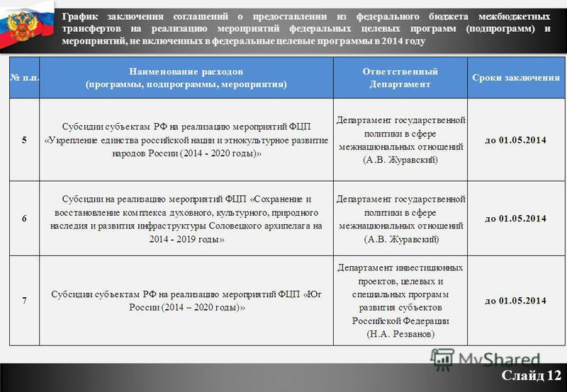 График заключения соглашений о предоставлении из федерального бюджета межбюджетных трансфертов на реализацию мероприятий федеральных целевых программ (подпрограмм) и мероприятий, не включенных в федеральные целевые программы в 2014 году Слайд 12