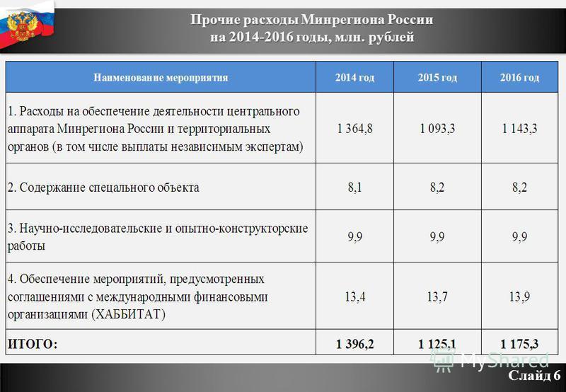 Прочие расходы Минрегиона России на 2014-2016 годы, млн. рублей Слайд 6